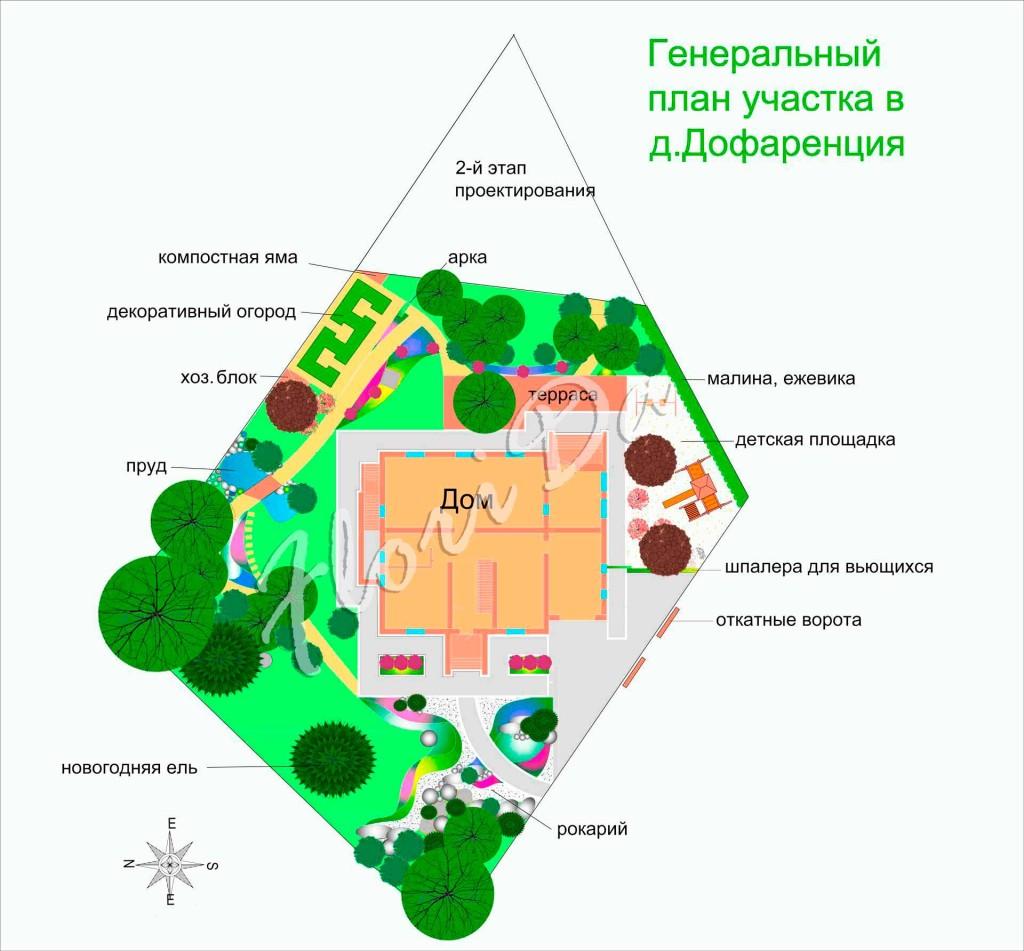 Составление генерального плана участка